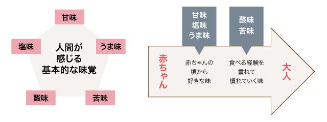 人の成長に伴う、味覚の感じ方の変化を示した図