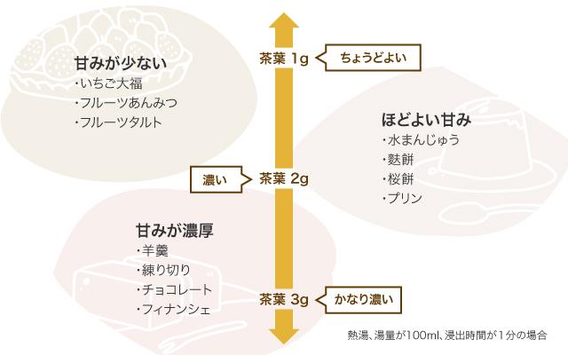 スイーツの甘みと茶葉の量の関連図