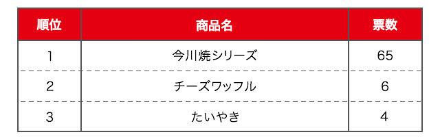 【おやつ部門】食べやすくアレンジしやすい「今川焼」が圧倒的人気!