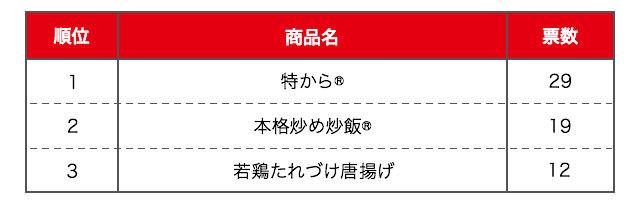 【夕飯部門】子どもが喜ぶ「唐揚げ」2種がランクイン!