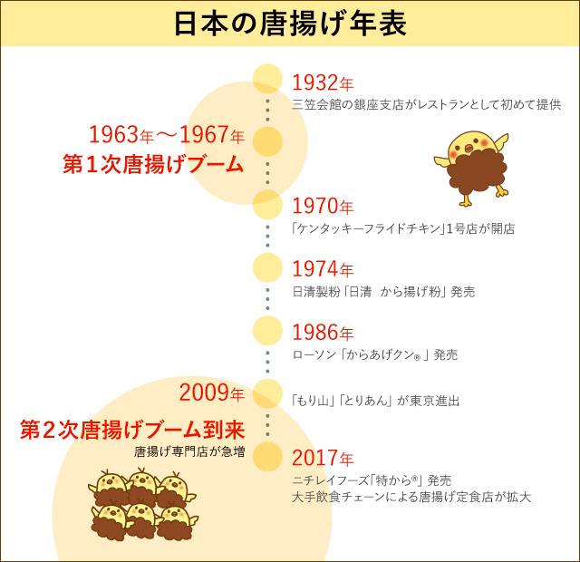 日本の唐揚げ年表