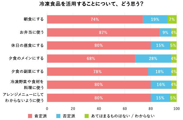 シーン別:冷凍食品に対する気持ちのグラフ
