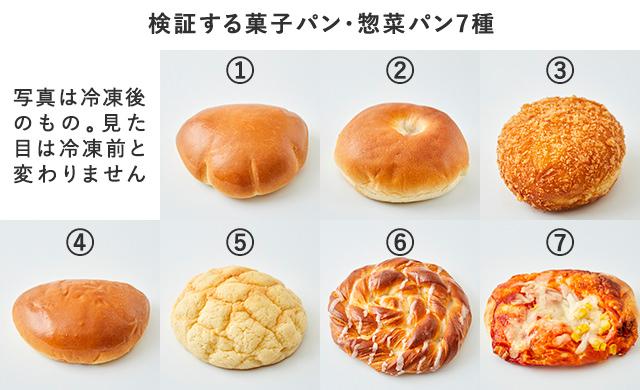 検証するパンの一覧