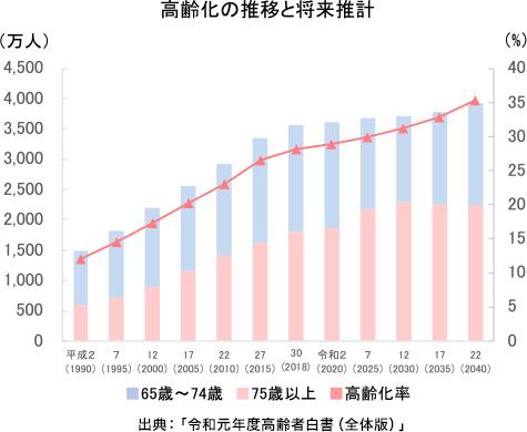 高齢化の推移と将来推計